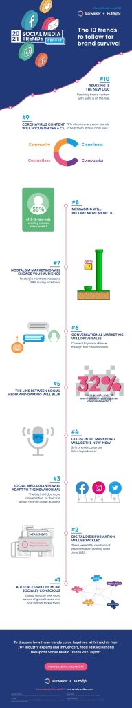 Social Media Infographic 2021